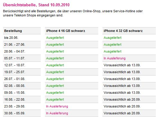 Lieferstatus iPhone4 Quelle: Telekom